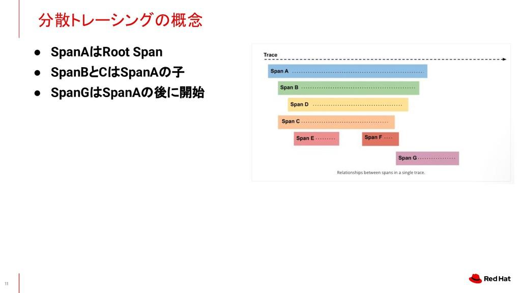 ● SpanAはRoot Span ● SpanBとCはSpanAの子 ● SpanGはSpa...