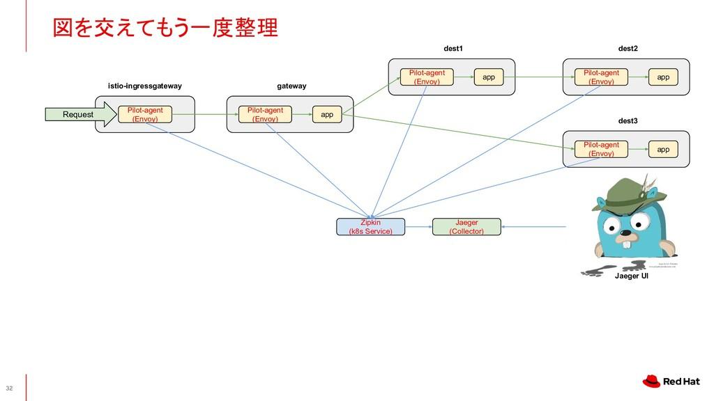 図を交えてもう一度整理 32 Pilot-agent (Envoy) dest3 app P...