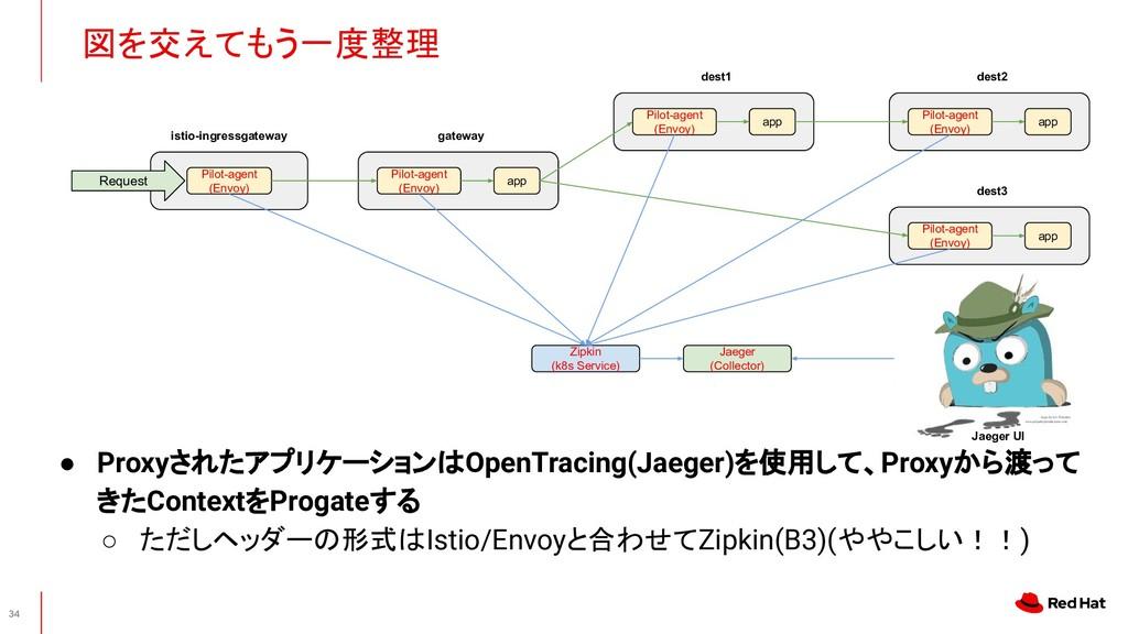 図を交えてもう一度整理 34 Pilot-agent (Envoy) dest3 app P...