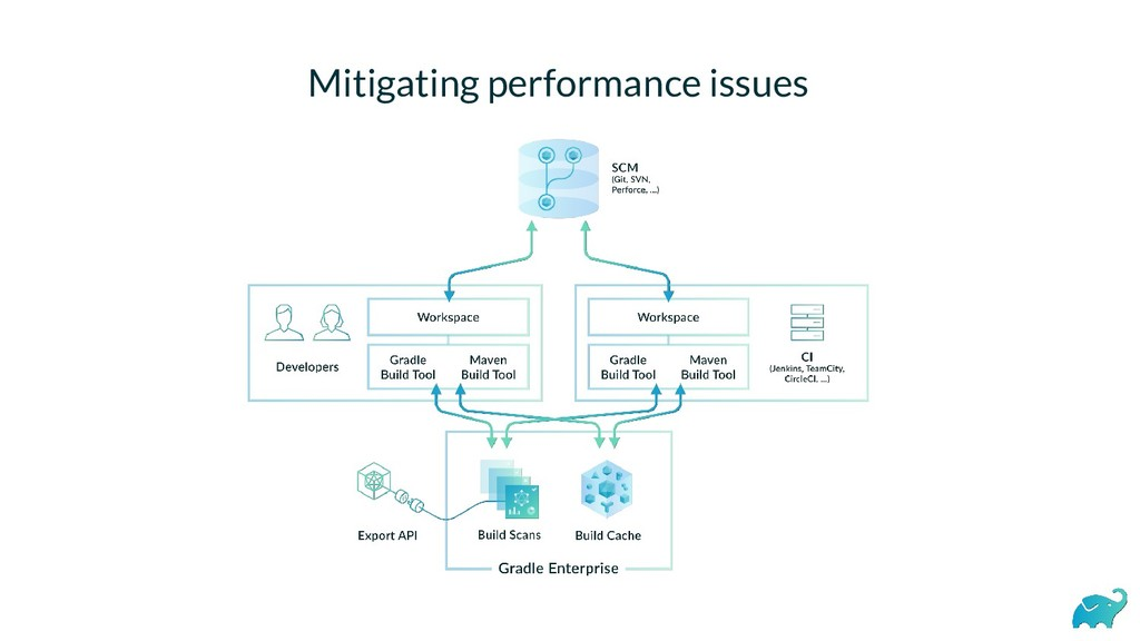 Mitigating performance issues