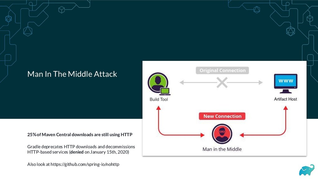 Man In The Middle Attack 25% of Maven Central d...