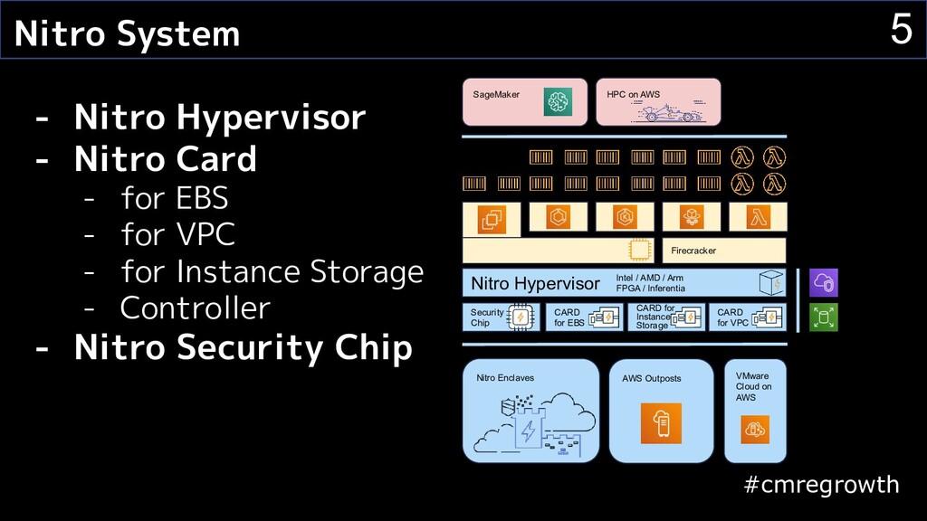 #cmregrowth 5 Nitro System - Nitro Hypervisor -...