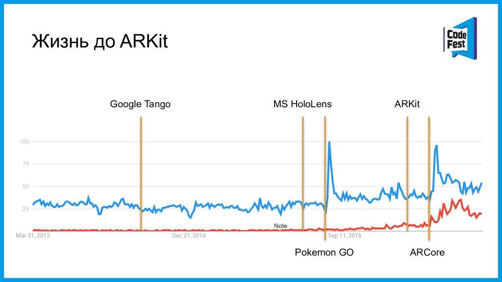 Жизнь до ARKit Google Tango MS HoloLens Pokemon...