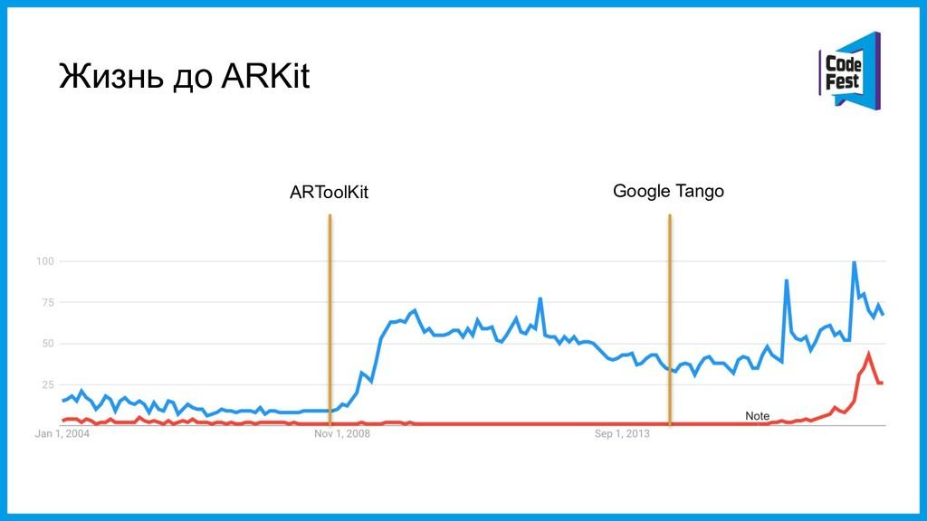 Жизнь до ARKit ARToolKit Google Tango