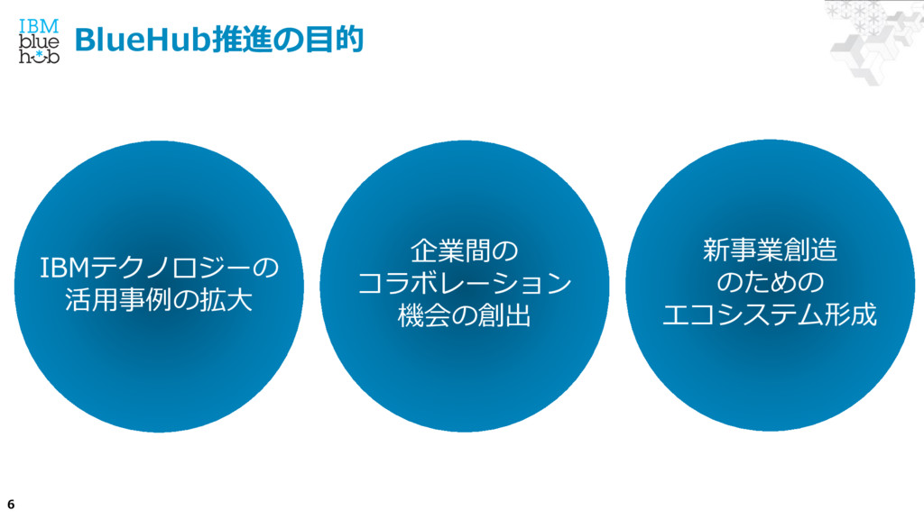 6 BlueHub推進の⽬的 IBMテクノロジーの 活⽤事例の拡⼤ 企業間の コラボレーション...