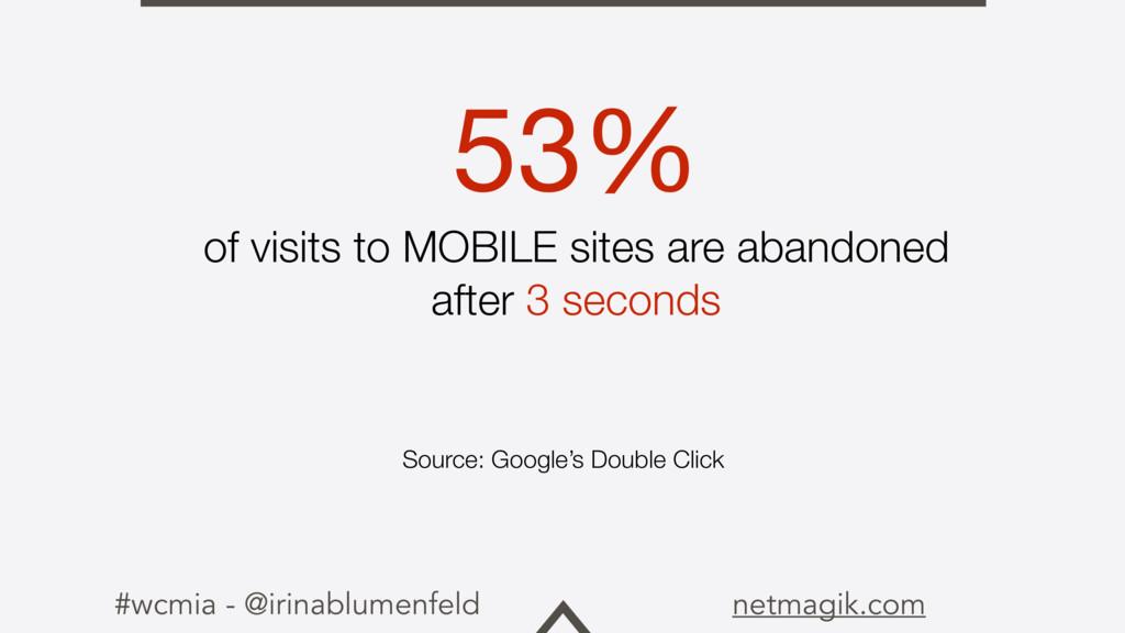 #wcmia - @irinablumenfeld netmagik.com 53%   of...