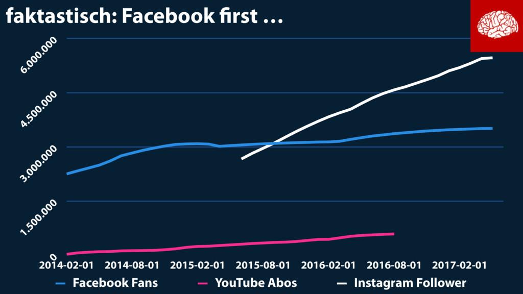 faktastisch: Facebook first … 0 1.500.000 3.000....