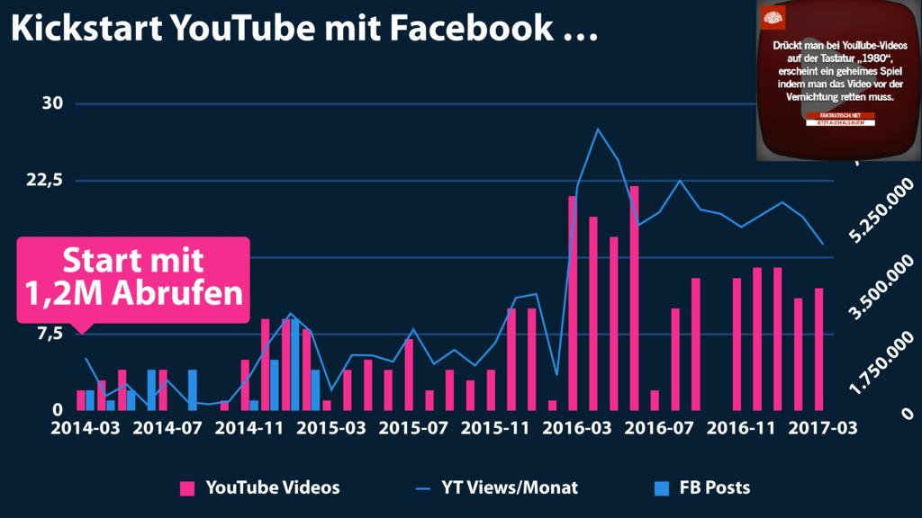 Kickstart YouTube mit Facebook … 0 1.750.000 3....