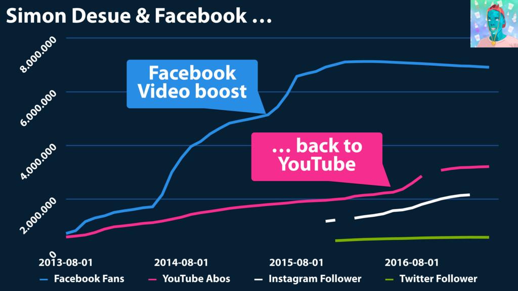 Simon Desue & Facebook … 0 2.000.000 4.000.000 ...