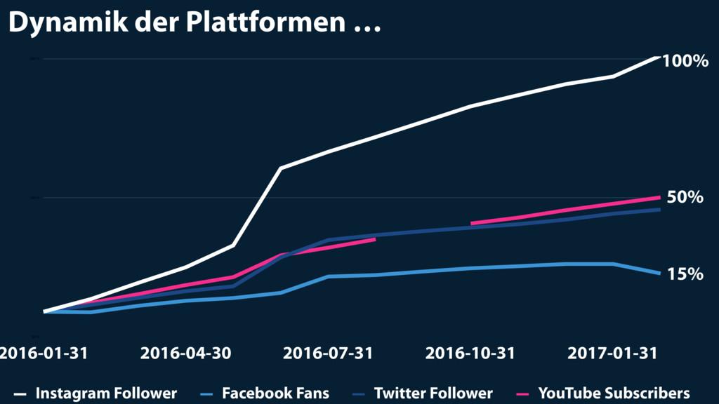 Dynamik der Plattformen … 90 % 145 % 200 % 2016...