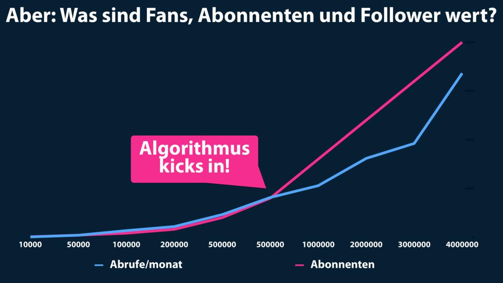 Aber: Was sind Fans, Abonnenten und Follower we...