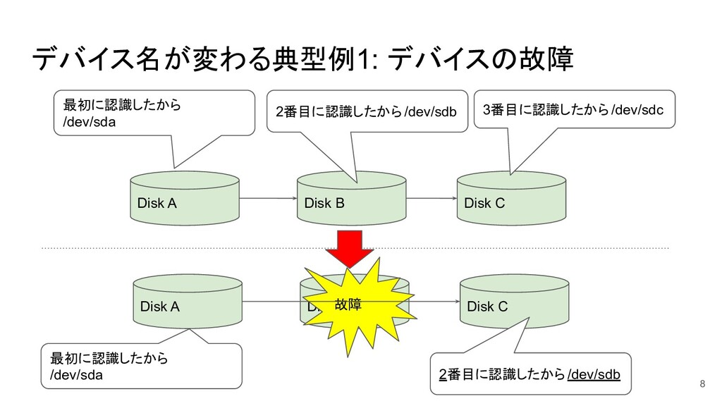 デバイス名が変わる典型例1: デバイスの故障 8 Disk A Disk B 最初に認識したか...