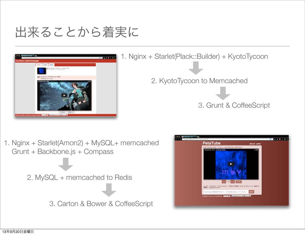 ग़དྷΔ͜ͱ͔Βண࣮ʹ 1. Nginx + Starlet(Plack::Builder) +...