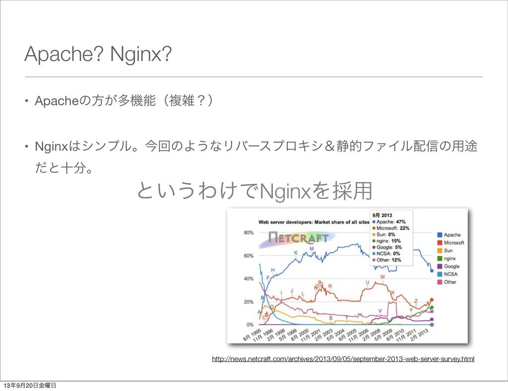 Apache? Nginx? • Apacheͷํ͕ଟػʢෳʁʣ • Nginxγϯϓϧ...