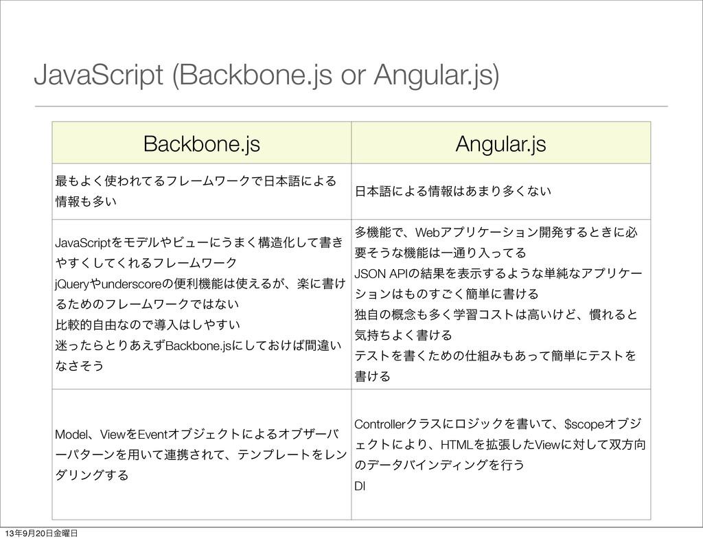 JavaScript (Backbone.js or Angular.js) Backbone...