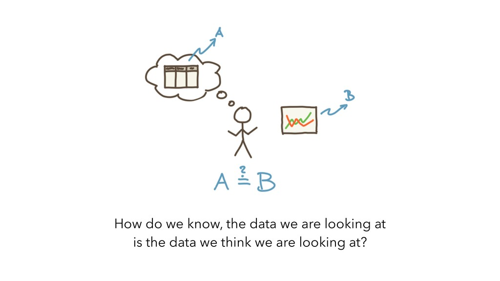 How do we know, the data we are looking at is t...