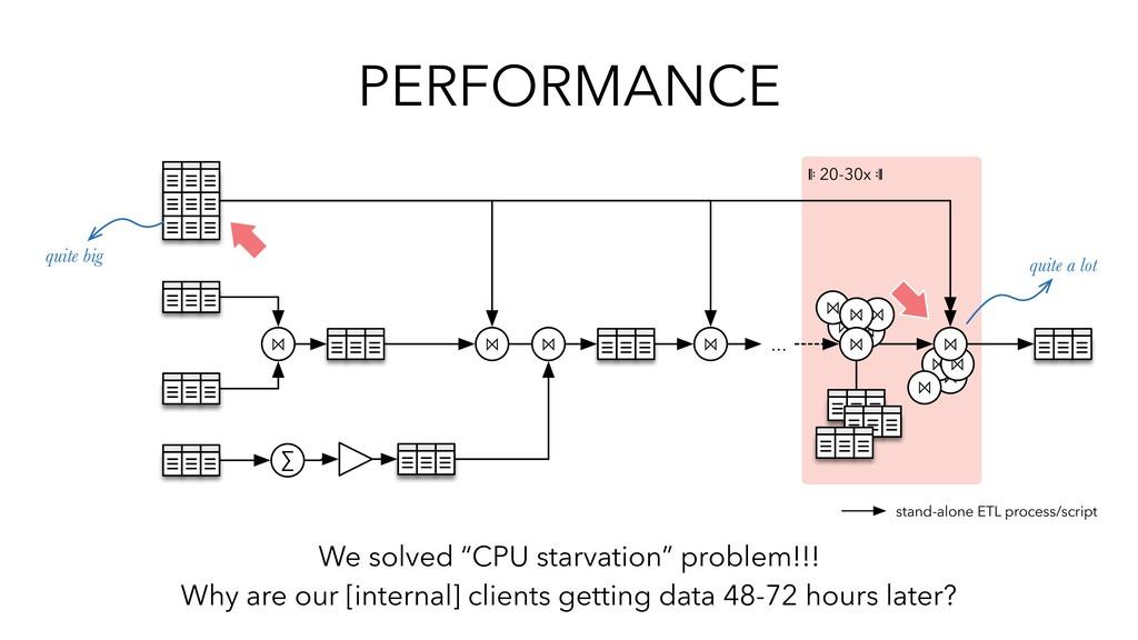 "PERFORMANCE We solved ""CPU starvation"" problem!..."