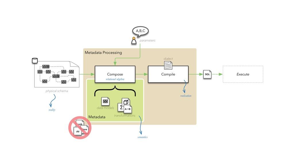 Metadata Processing Metadata data models transf...