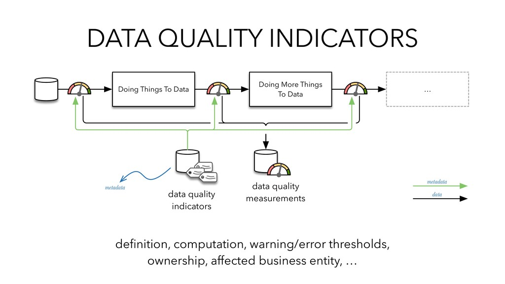 DATA QUALITY INDICATORS Doing Things To Data Do...