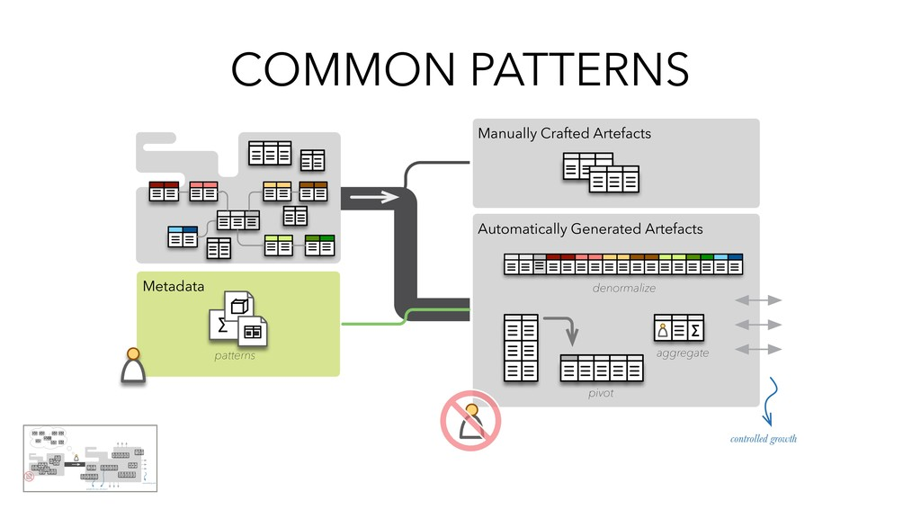 COMMON PATTERNS Automatically Generated Artefac...
