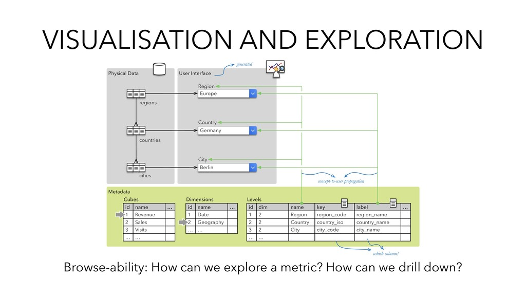 VISUALISATION AND EXPLORATION Browse-ability: H...