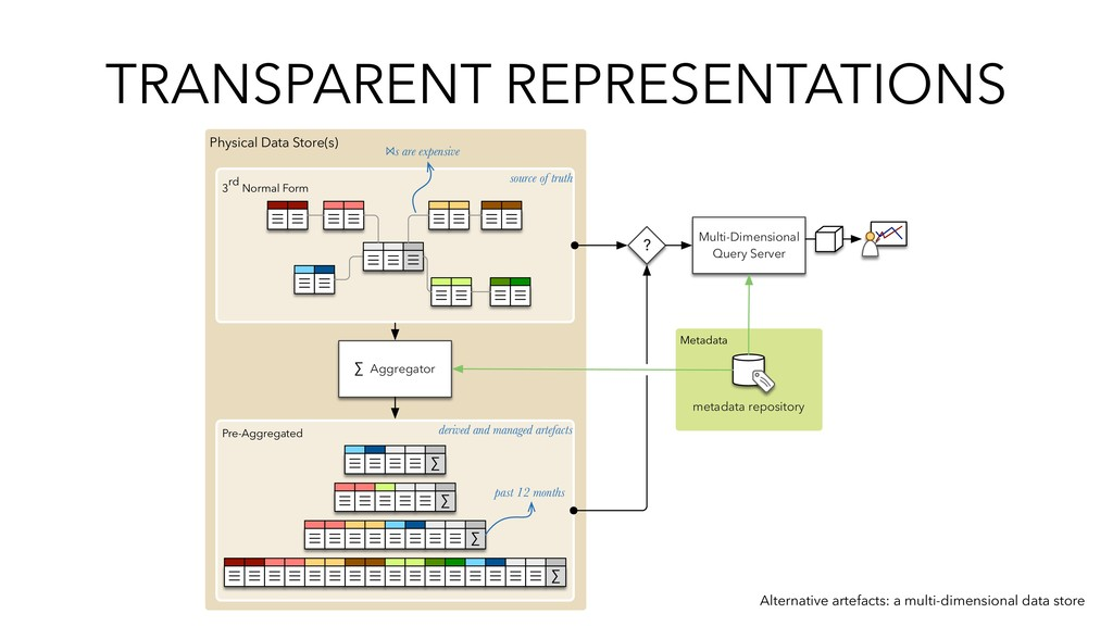 TRANSPARENT REPRESENTATIONS Physical Data Store...