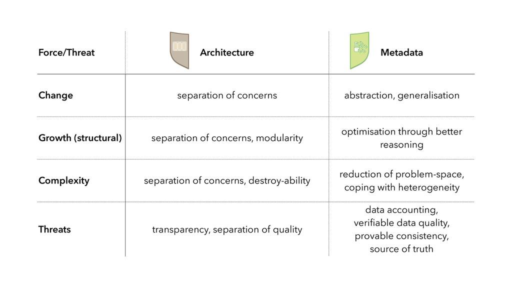 Force/Threat Architecture Metadata Change separ...