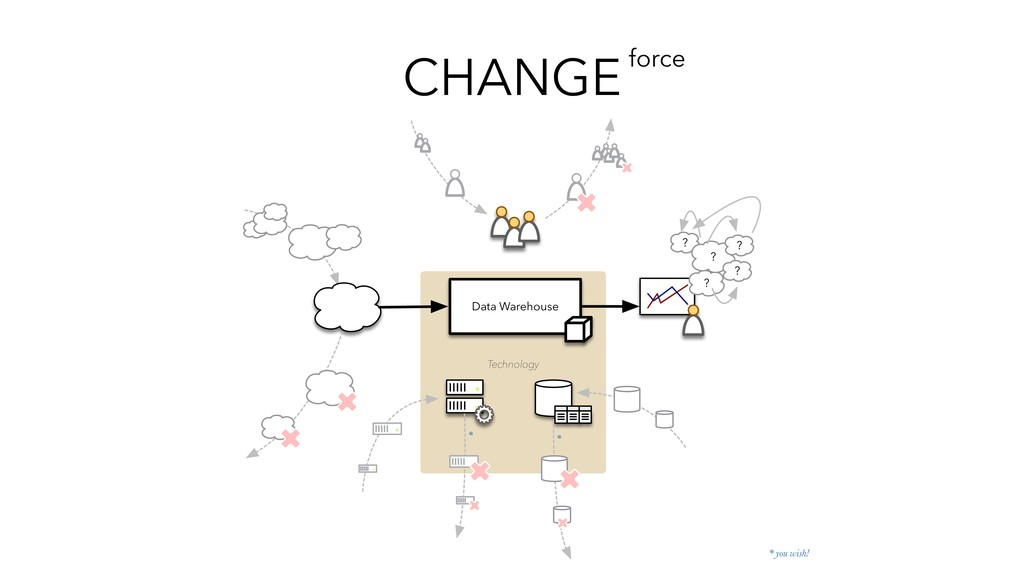 CHANGEforce Data Warehouse Technology * you wis...