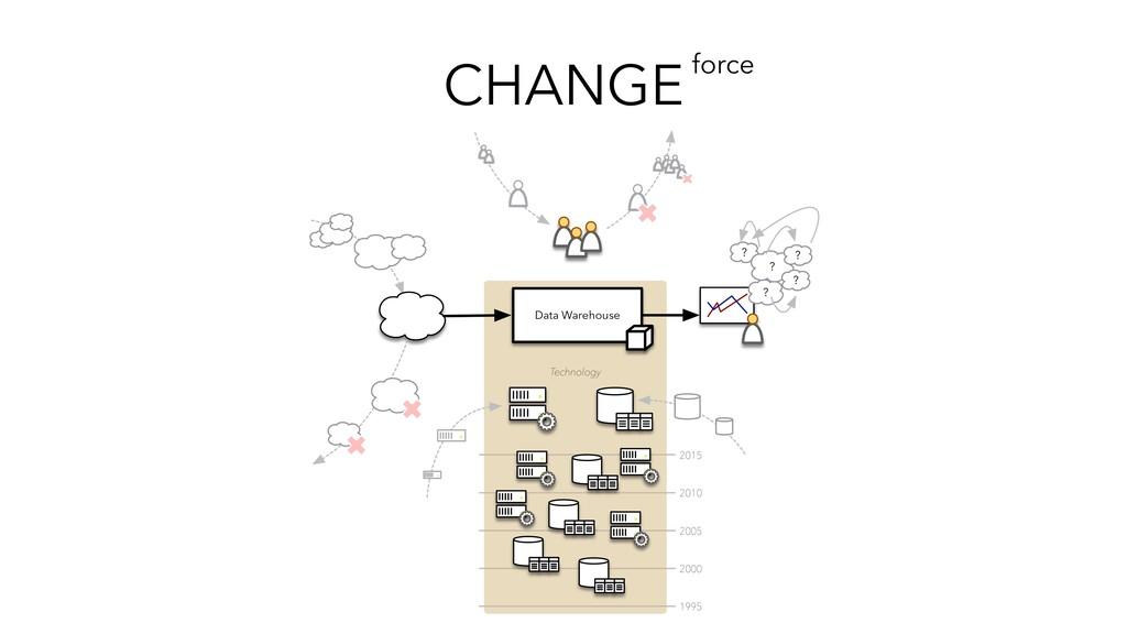 CHANGEforce Data Warehouse Technology ? ? ? ? ?...