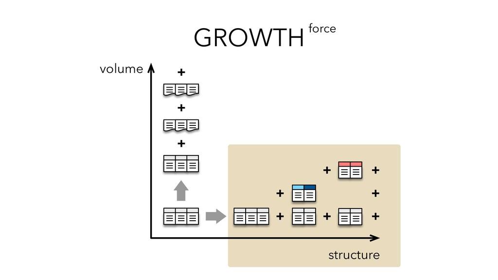 GROWTHforce + + + + + + + + structure volume + +