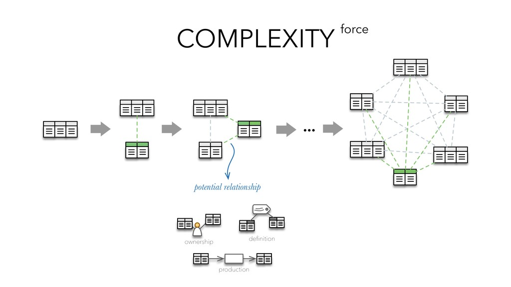 COMPLEXITY force … potential relationship owner...