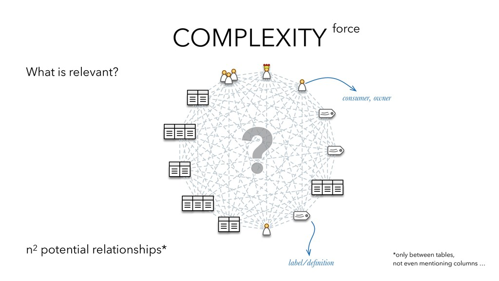 COMPLEXITY force label/definition consumer, owne...