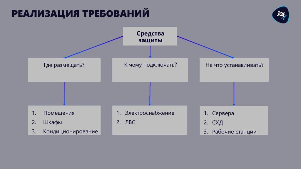 РЕАЛИЗАЦИЯ ТРЕБОВАНИЙ Средства защиты Где разме...