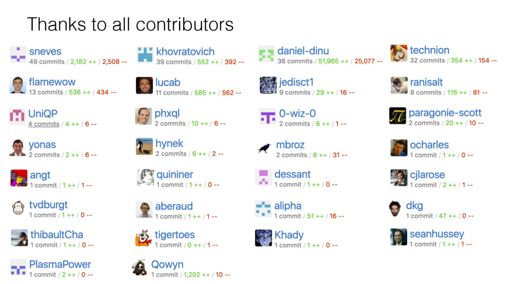 Thanks to all contributors