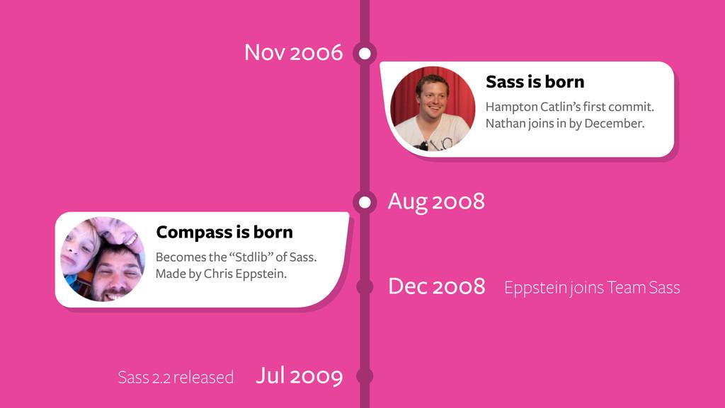 Nov 2006 Aug 2008 Dec 2008 Eppstein joins Team ...