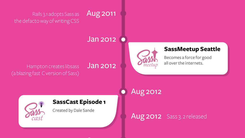 Aug 2012 Sass 3. 2 released Aug 2011 Rails 3.1 ...