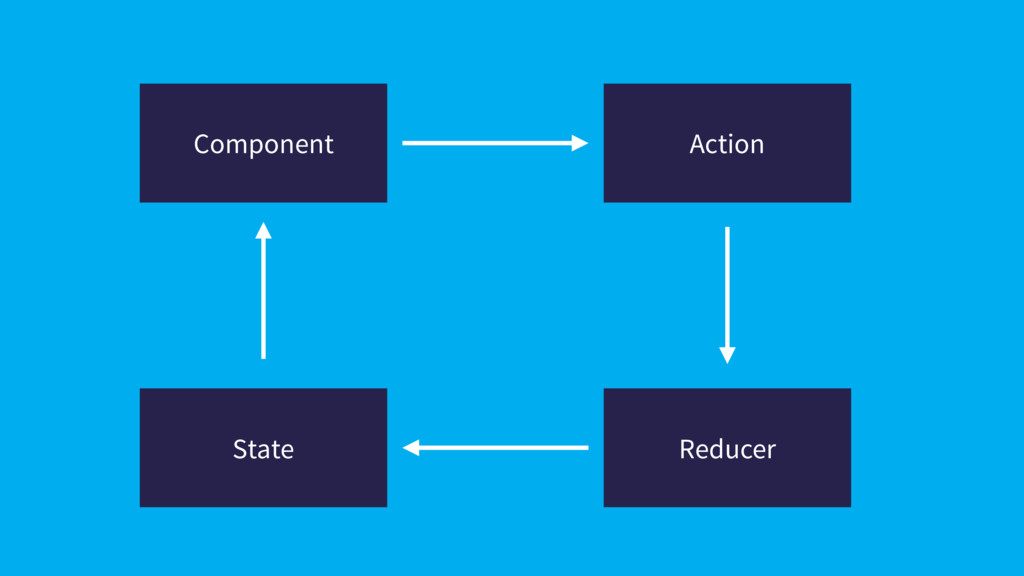 Component Action Reducer State