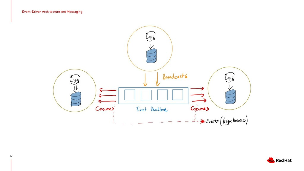 Event-Driven Architecture and Messaging 19