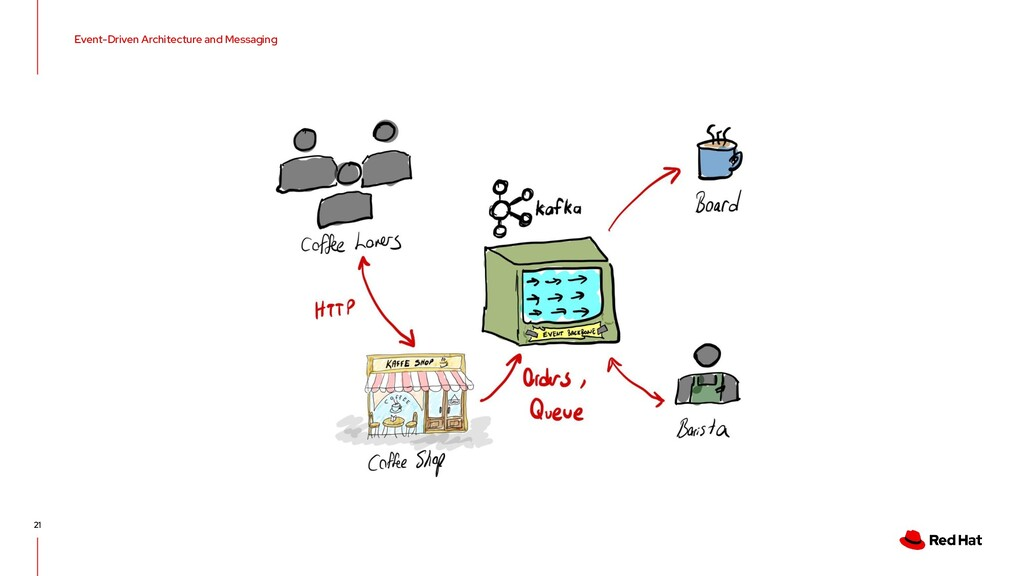 Event-Driven Architecture and Messaging 21