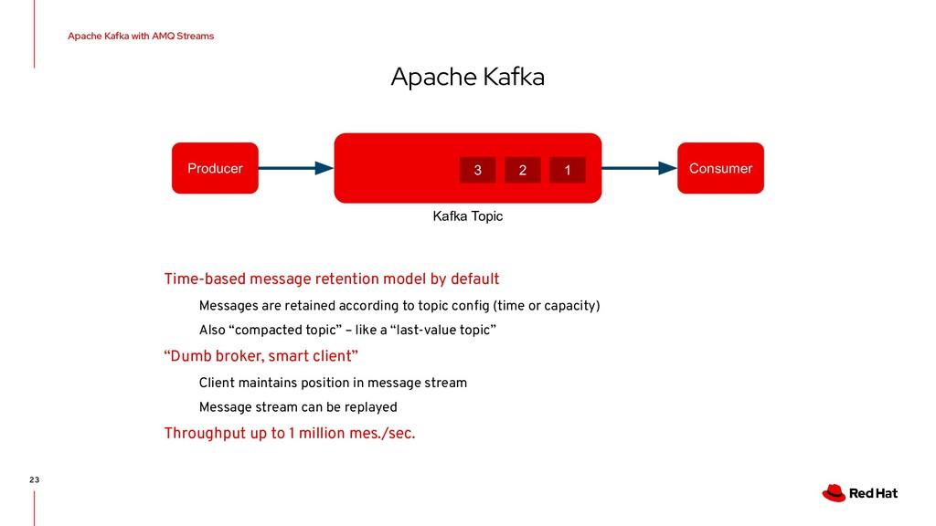 Apache Kafka Apache Kafka with AMQ Streams 23 K...