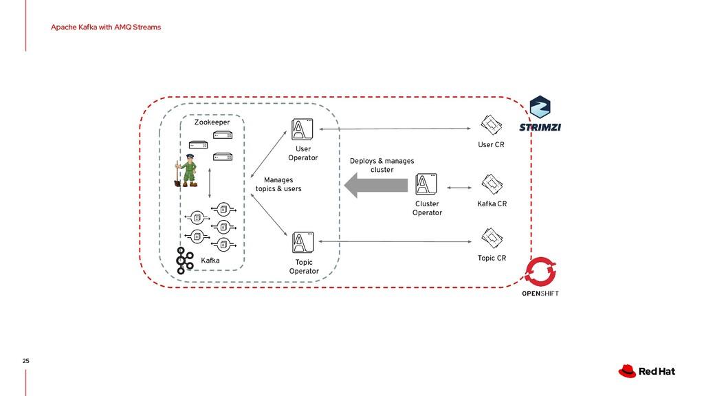 Apache Kafka with AMQ Streams 25 Cluster Operat...