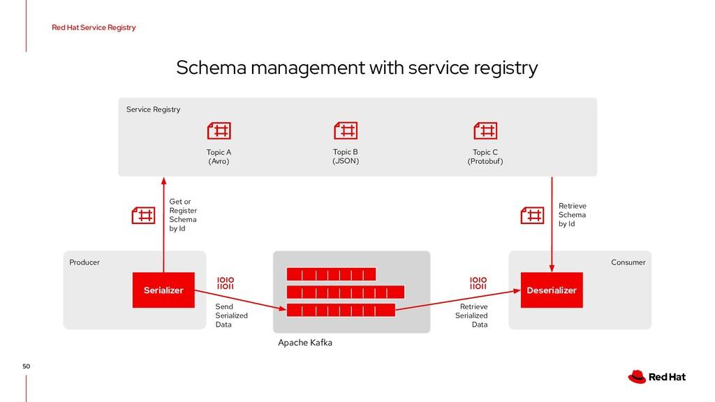 Red Hat Service Registry 50 Schema management w...