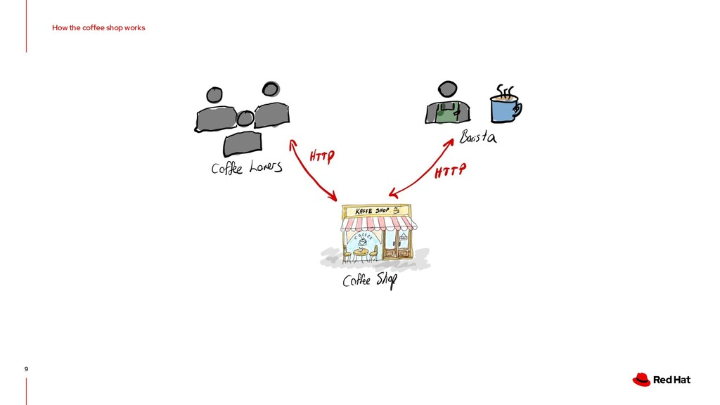 How the coffee shop works 9