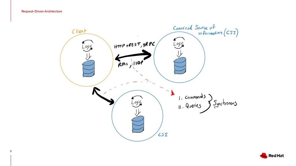 Request-Driven Architecture 11