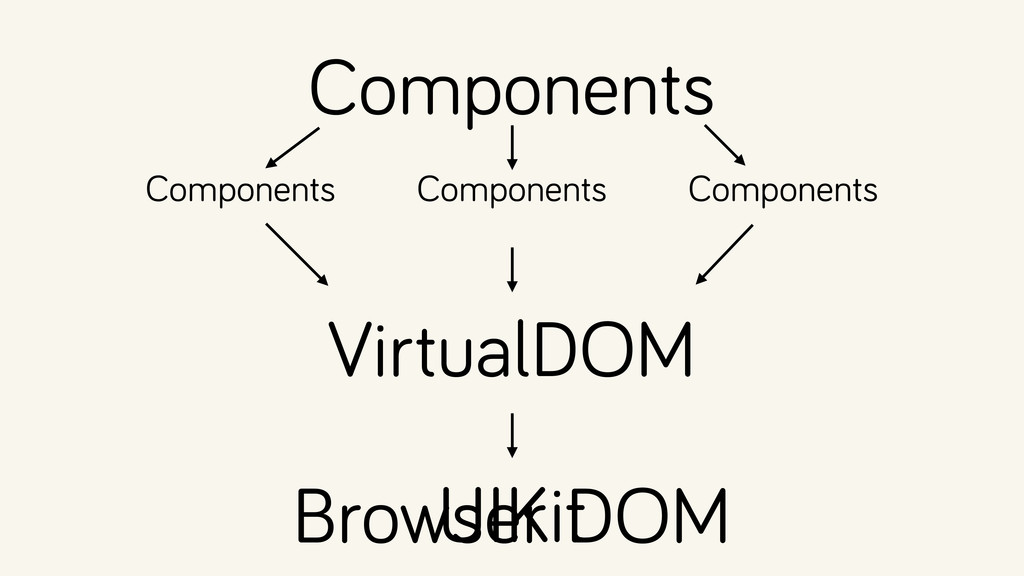 Components Browser DOM UIKit Components Compone...