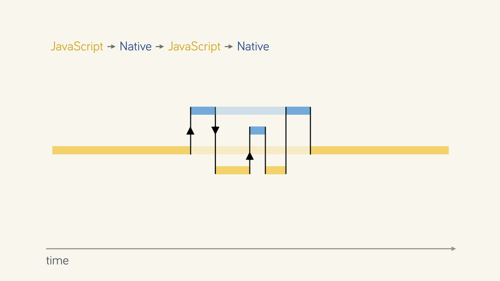 JavaScript time Native JavaScript Native
