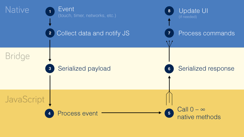 Native Bridge JavaScript Event (touch, timer, ...