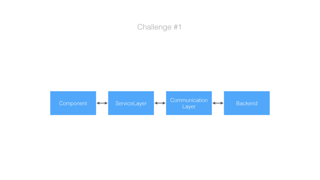 Challenge #1 ServiceLayer Communication Layer C...
