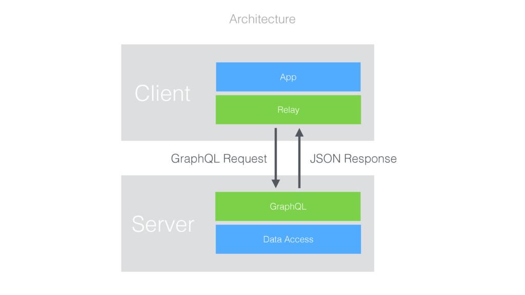 Architecture GraphQL Request JSON Response App ...
