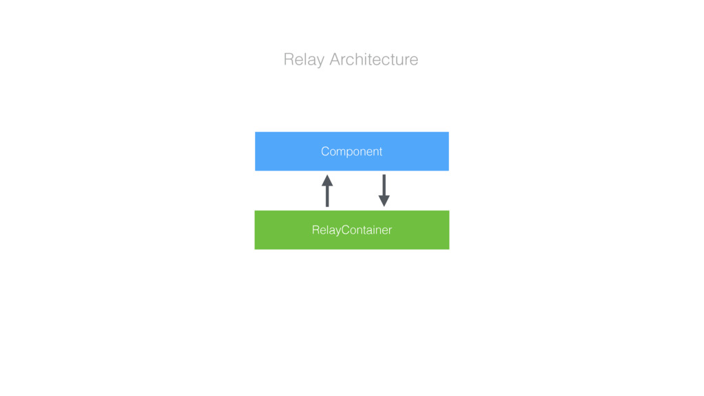 Relay Architecture Component RelayContainer